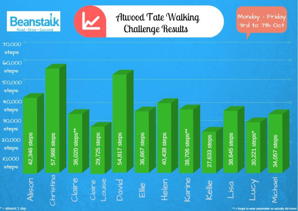 walking-challenge-results-table