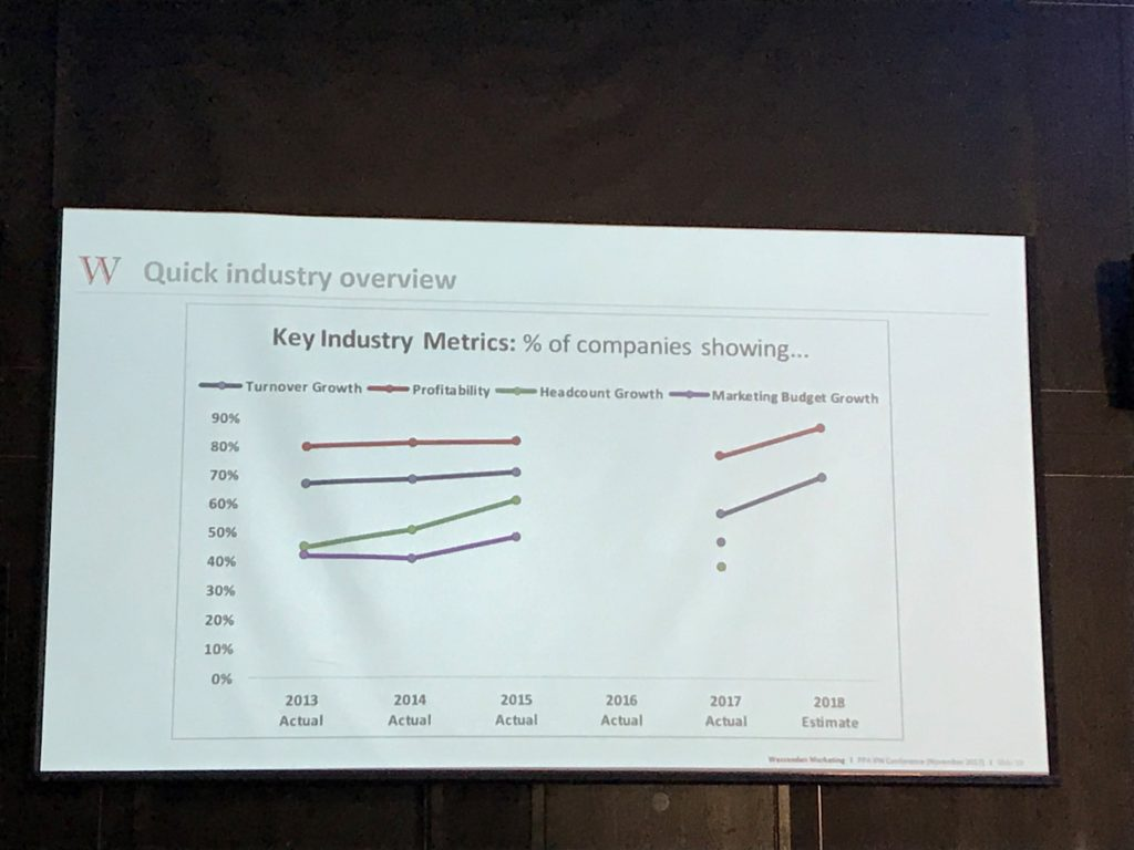 Key Industry Metrics graph