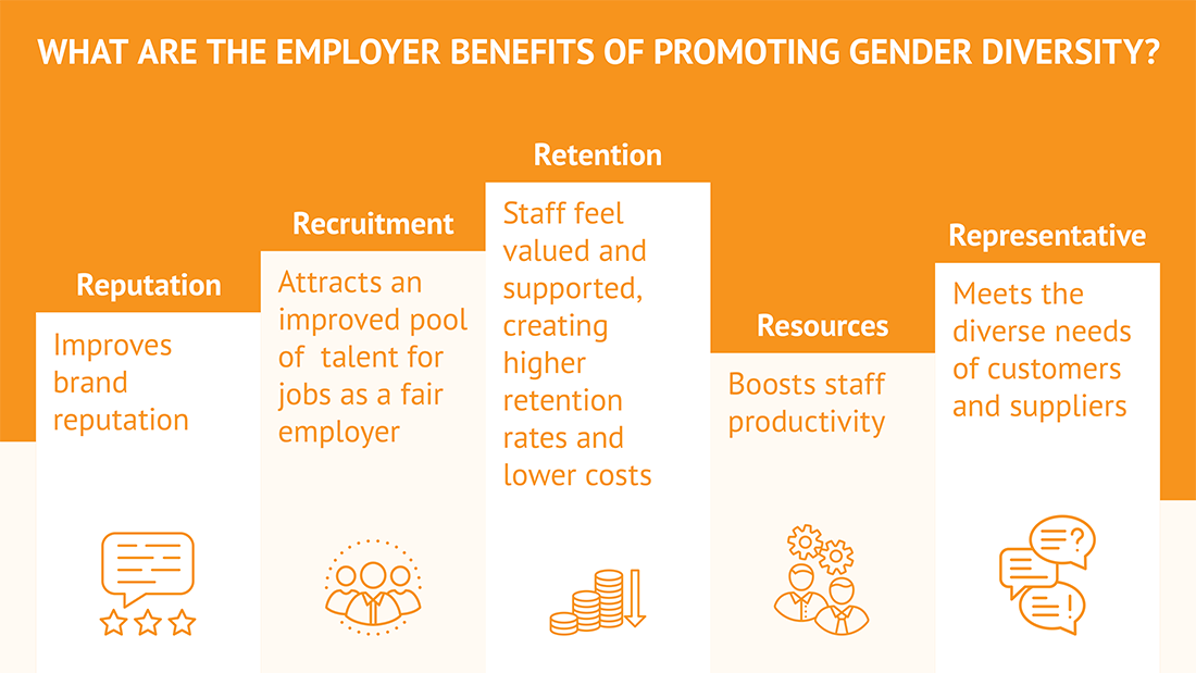 Employer benefits: improves brand reputation, attracts an improved pool of talent, higher staff retention, boosts staff productivity, meets the diverse needs of customers